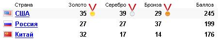 Итоги Олимпийских игр 2004 г.